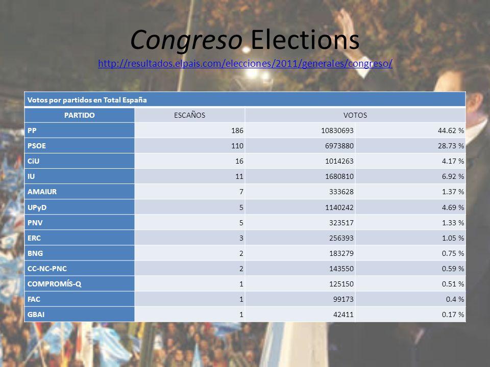 Congreso Elections http://resultados.elpais.com/elecciones/2011/generales/congreso/ http://resultados.elpais.com/elecciones/2011/generales/congreso/ Resumen del escrutinio de Total España Escrutado: 100 % Escaños totales: 350 Votos contabilizados: 2459055771.69 % Abstenciones: 971077528.31 % Votos nulos: 3178861.29 % Votos en blanco: 3330951.37 % Votos por partidos en Total España PARTIDOESCAÑOSVOTOS PP 1861083069344.62 % PSOE 110697388028.73 % CiU 1610142634.17 % IU 1116808106.92 % AMAIUR 73336281.37 % UPyD 511402424.69 % PNV 53235171.33 % ERC 32563931.05 % BNG 21832790.75 % CC-NC-PNC 21435500.59 % COMPROMÍS-Q 11251500.51 % FAC 1991730.4 % GBAI1424110.17 %