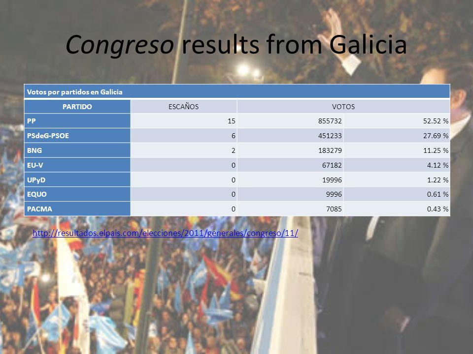 Congreso results from Galicia Votos por partidos en Galicia PARTIDOESCAÑOSVOTOS PP 1585573252.52 % PSdeG-PSOE 645123327.69 % BNG 218327911.25 % EU-V 0671824.12 % UPyD 0199961.22 % EQUO 099960.61 % PACMA 070850.43 % http://resultados.elpais.com/elecciones/2011/generales/congreso/11/