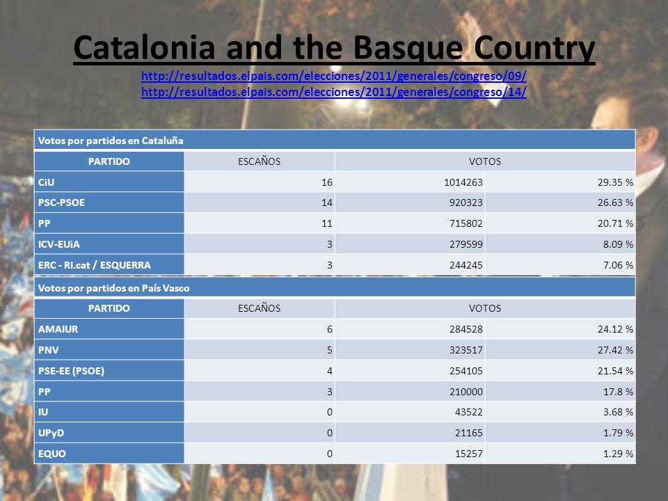 Catalonia and the Basque Country http://resultados.elpais.com/elecciones/2011/generales/congreso/09/ http://resultados.elpais.com/elecciones/2011/generales/congreso/14/ http://resultados.elpais.com/elecciones/2011/generales/congreso/09/ http://resultados.elpais.com/elecciones/2011/generales/congreso/14/ Votos por partidos en Cataluña PARTIDOESCAÑOSVOTOS CiU 16101426329.35 % PSC-PSOE 1492032326.63 % PP 1171580220.71 % ICV-EUiA 32795998.09 % ERC - RI.cat / ESQUERRA 32442457.06 % Votos por partidos en País Vasco PARTIDOESCAÑOSVOTOS AMAIUR 628452824.12 % PNV 532351727.42 % PSE-EE (PSOE) 425410521.54 % PP 321000017.8 % IU 0435223.68 % UPyD 0211651.79 % EQUO0152571.29 %