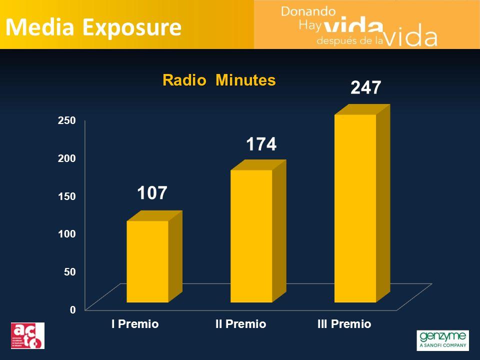 Media Exposure Radio Minutes