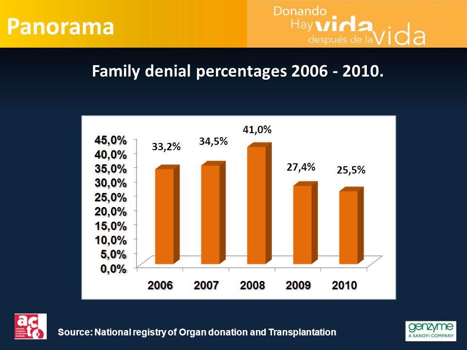 de aceptación familiar a la donación Colombia 2007 - 2009.