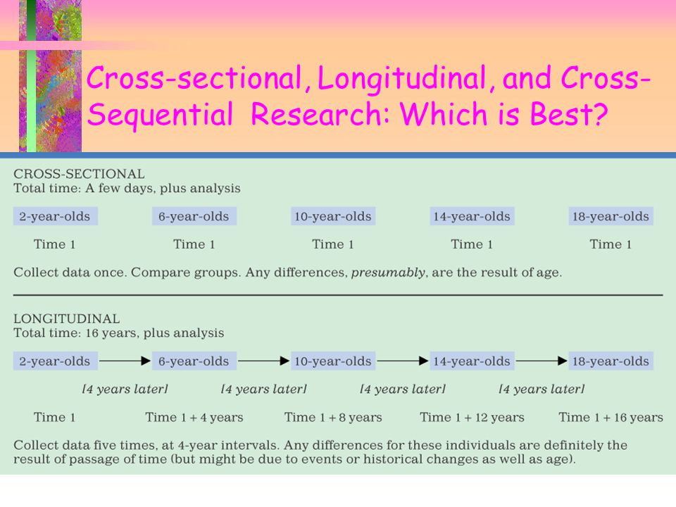 Cross-sectional, Longitudinal, and Cross- Sequential Research: Which is Best?