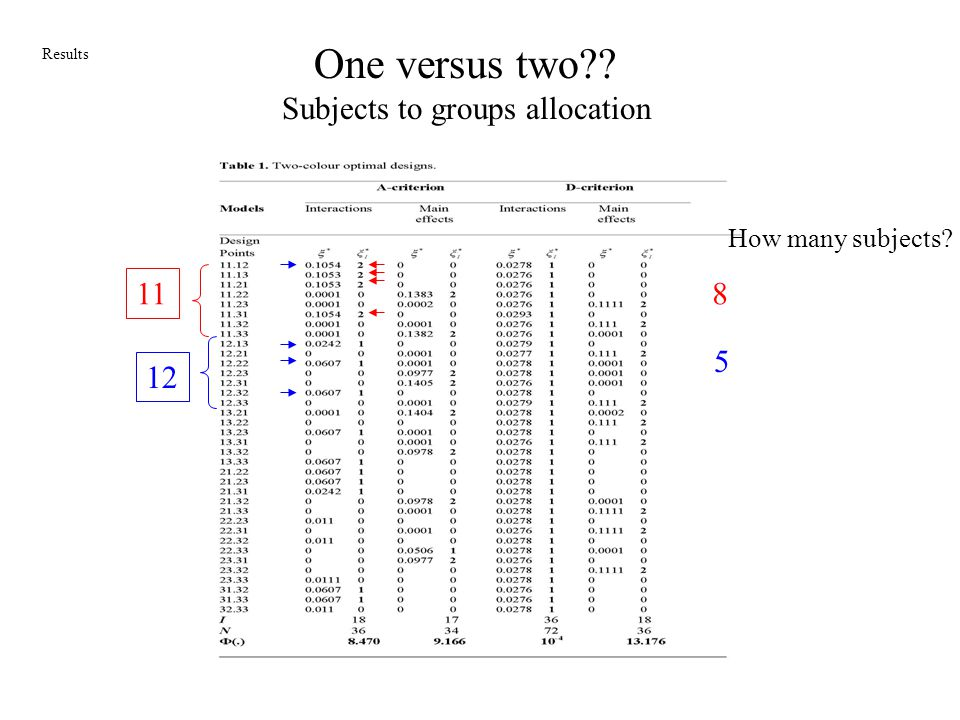 One versus two?? Subjects to groups allocation 11 12 8 5 Results How many subjects?