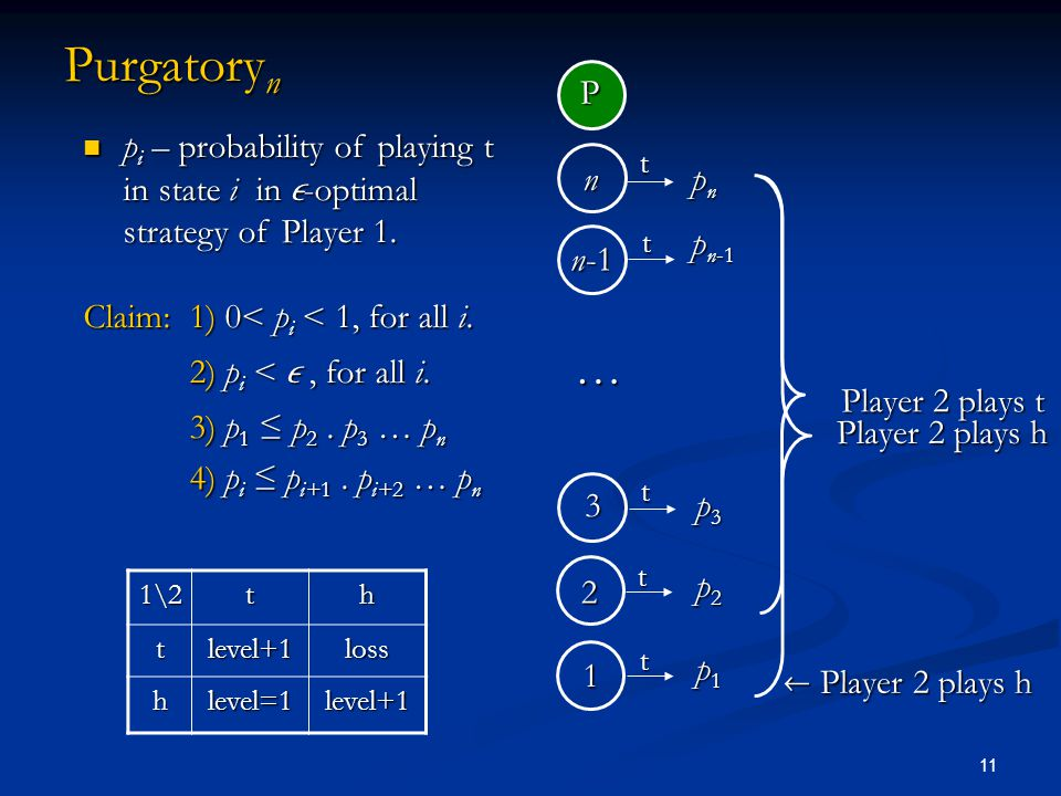 11 Purgatory n p i – probability of playing t in state i in  -optimal strategy of Player 1. p i – probability of playing t in state i in  -optimal s