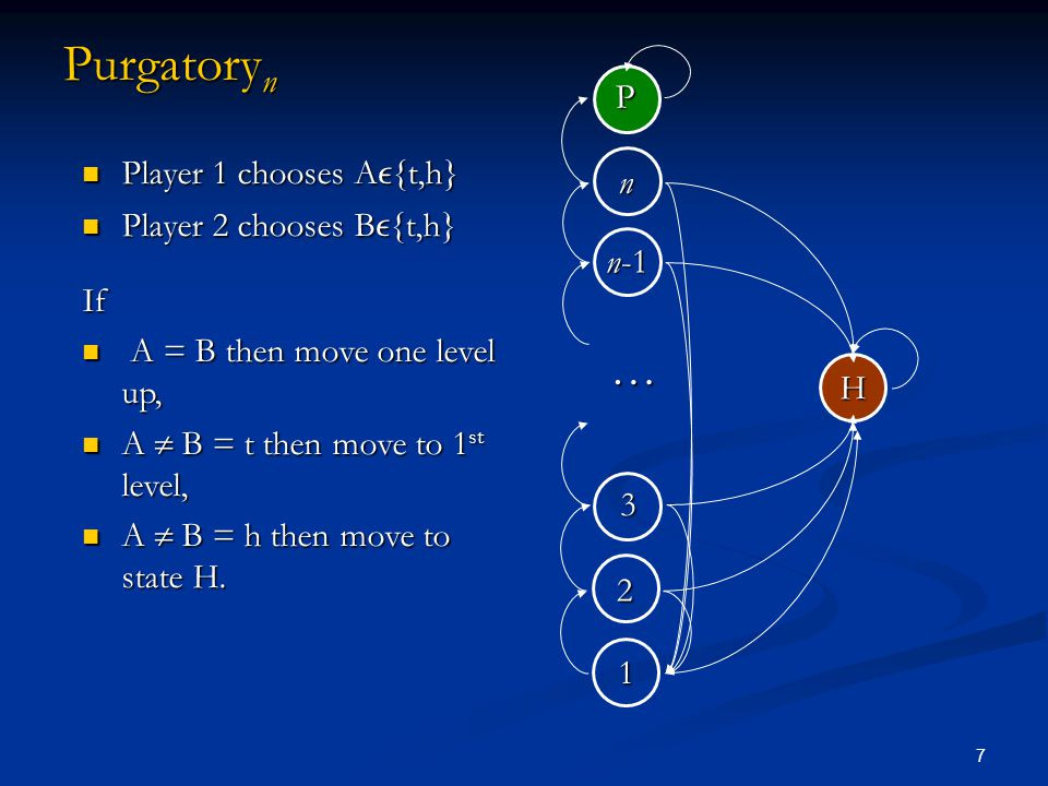 7 Purgatory n Player 1 chooses A  {t,h} Player 1 chooses A  {t,h} Player 2 chooses B  {t,h} Player 2 chooses B  {t,h}If A = B then move one level