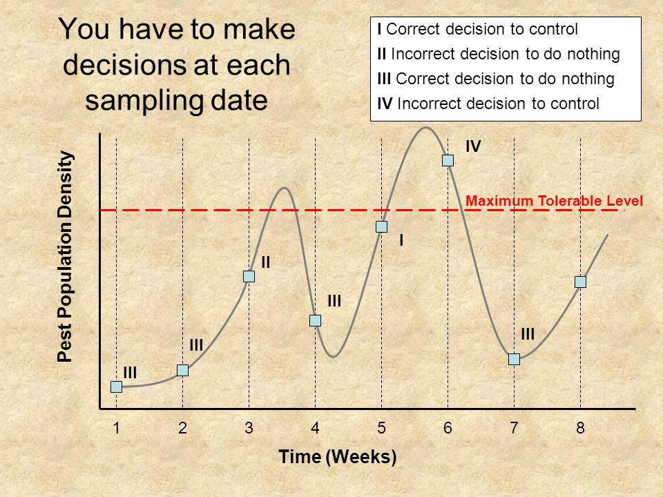 You have to make decisions at each sampling date Maximum Tolerable Level I Correct decision to control II Incorrect decision to do nothing III Correct decision to do nothing IV Incorrect decision to control Time (Weeks) Pest Population Density 12345678 III II III I IV III