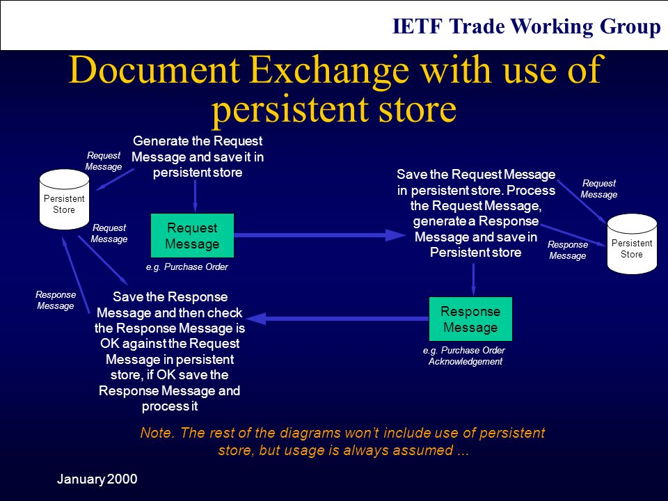 IETF Trade Working Group January 2000 Document Exchange with use of persistent store Request Message Save the Request Message in persistent store.