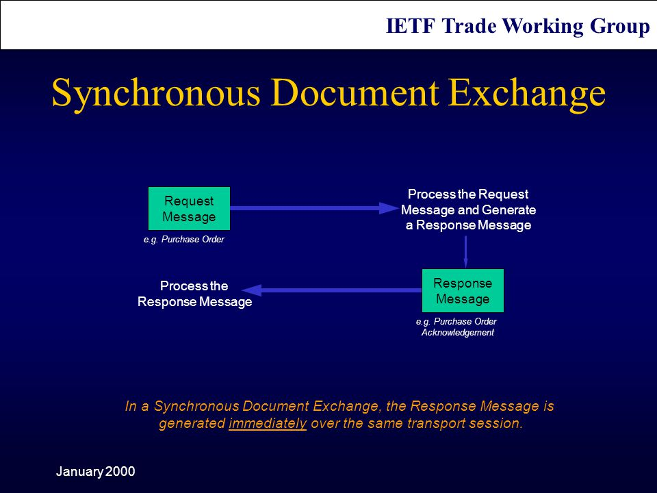 IETF Trade Working Group January 2000 Synchronous Document Exchange Request Message Process the Request Message and Generate a Response Message Response Message Process the Response Message e.g.
