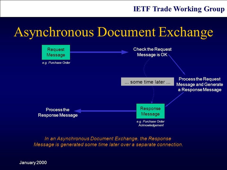 IETF Trade Working Group January 2000 Request Message Process the Request Message and Generate a Response Message Response Message Process the Response Message Check the Request Message is OK...