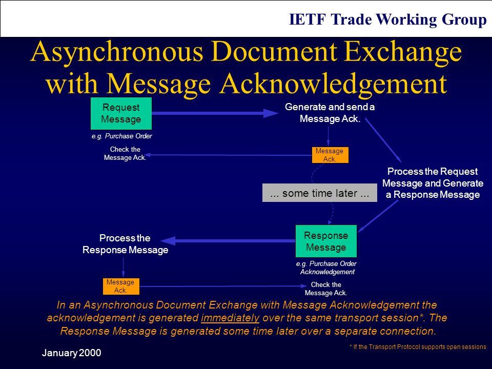 IETF Trade Working Group January 2000 Request Message Process the Request Message and Generate a Response Message Response Message Process the Response Message Generate and send a Message Ack....