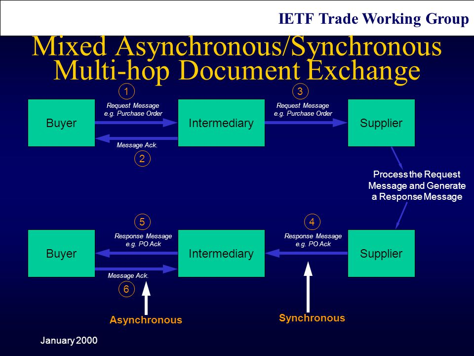 IETF Trade Working Group January 2000 IntermediaryBuyer Request Message e.g.