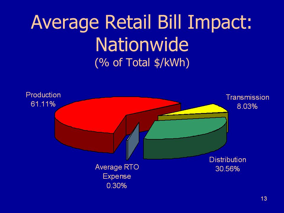 13 Average Retail Bill Impact: Nationwide (% of Total $/kWh)