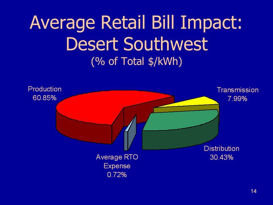 14 Average Retail Bill Impact: Desert Southwest (% of Total $/kWh)