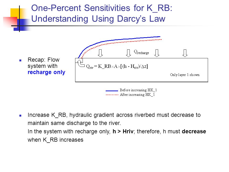 One-Percent Sensitivities for K_RB: Understanding Using Darcy's Law Recap: Flow system with recharge only Increase K_RB, hydraulic gradient across riverbed must decrease to maintain same discharge to the river.