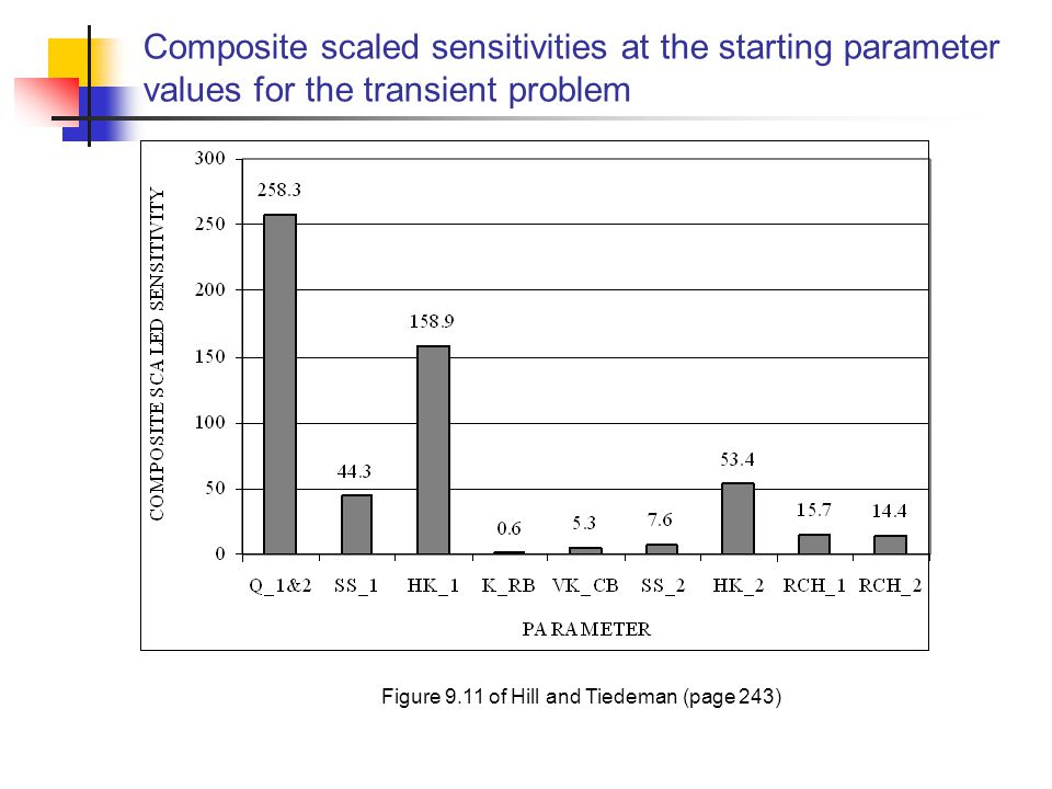Composite scaled sensitivities at the starting parameter values for the transient problem Figure 9.11 of Hill and Tiedeman (page 243)