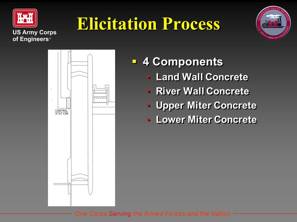One Corps Serving the Armed Forces and the Nation Elicitation Process  4 Components Land Wall Concrete River Wall Concrete Upper Miter Concrete Lower Miter Concrete  4 Components Land Wall Concrete River Wall Concrete Upper Miter Concrete Lower Miter Concrete