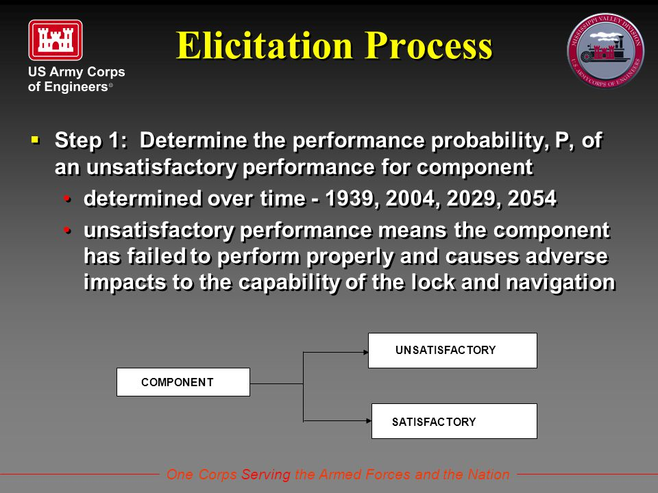 One Corps Serving the Armed Forces and the Nation Elicitation Process  Step 1: Determine the performance probability, P, of an unsatisfactory perform