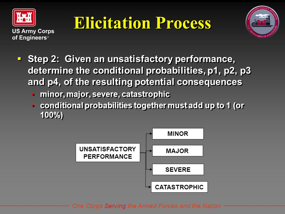 One Corps Serving the Armed Forces and the Nation Elicitation Process  Step 2: Given an unsatisfactory performance, determine the conditional probabi