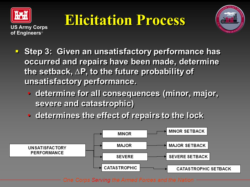 One Corps Serving the Armed Forces and the Nation Elicitation Process  Step 3: Given an unsatisfactory performance has occurred and repairs have been made, determine the setback,  P, to the future probability of unsatisfactory performance.