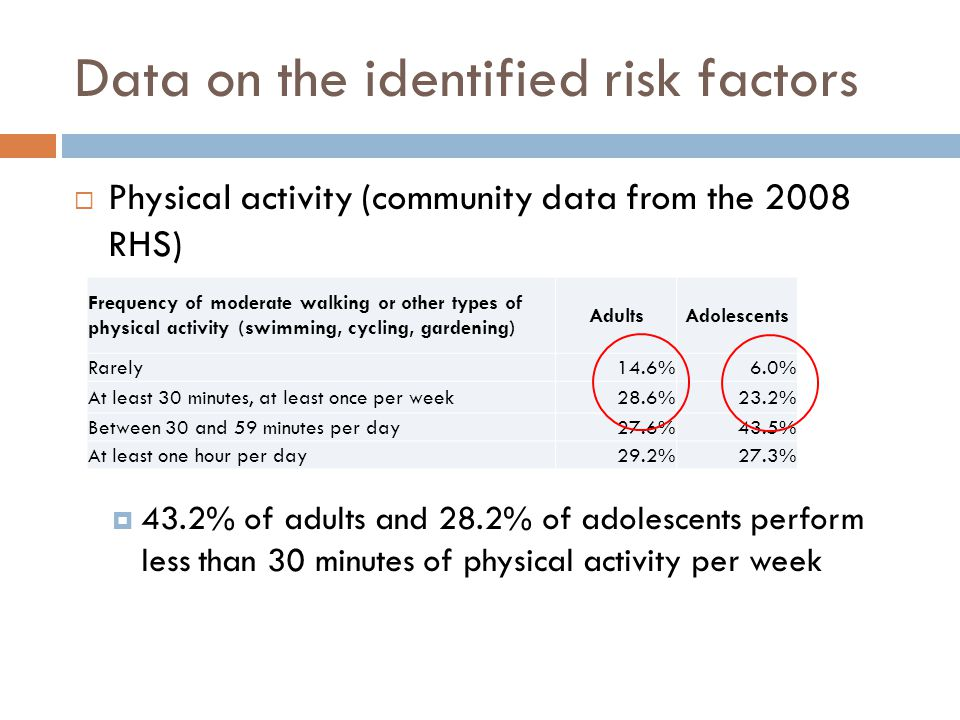 Data on the identified risk factors  Physical activity (community data from the 2008 RHS)  43.2% of adults and 28.2% of adolescents perform less than 30 minutes of physical activity per week Frequency of moderate walking or other types of physical activity (swimming, cycling, gardening) AdultsAdolescents Rarely14.6%6.0% At least 30 minutes, at least once per week28.6%23.2% Between 30 and 59 minutes per day27.6%43.5% At least one hour per day29.2%27.3%