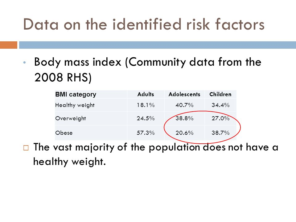 Data on the identified risk factors Body mass index (Community data from the 2008 RHS)  The vast majority of the population does not have a healthy weight.