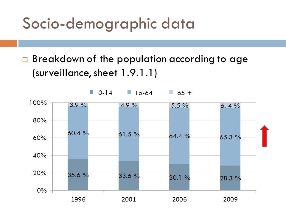 Socio-demographic data  Breakdown of the population according to age (surveillance, sheet 1.9.1.1) 0-14 65 +15-64