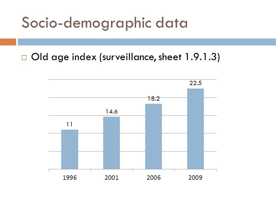 Socio-demographic data  Old age index (surveillance, sheet 1.9.1.3)