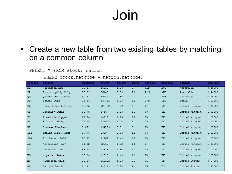 Join Create a new table from two existing tables by matching on a common column SELECT * FROM stock, nation WHERE stock.natcode = nation.natcode; stkcodestkfirmstkpricestkqtystkdivstkpenatcodenatcode1natnameexchrate NENarembeen Emu12.34456191.008AUS Australia0.46000 IRIndooroopilly Ruby15.92561470.5020AUS Australia0.46000 QDQueensland Diamond6.73892510.507AUS Australia0.46000 BDBombay Duck25.551673821.0012IND India0.02280 ROFRoyal Ostrich Farms33.7512349233.006UK United Kingdom1.00000 CSCanadian Sugar52.7847162.5015UK United Kingdom1.00000 FCFreedonia Copper27.50105291.8416UK United Kingdom1.00000 BSBolivian Sheep12.752316781.7811UK United Kingdom1.00000 BEBurmese Elephant0.071547130.013UK United Kingdom1.00000 ILZIndian Lead & Zinc37.7563903.0012UK United Kingdom1.00000 SLGSri Lankan Gold50.37328682.6816UK United Kingdom1.00000 ARAbyssinian Ruby31.82220101.3213UK United Kingdom1.00000 PTPatagonian Tea55.25126352.5010UK United Kingdom1.00000 NGNigerian Geese35.00123231.6810UK United Kingdom1.00000 MGMinnesota Gold53.878161221.0025US United States0.67000 GPGeorgia Peach2.353873330.205US United States0.67000