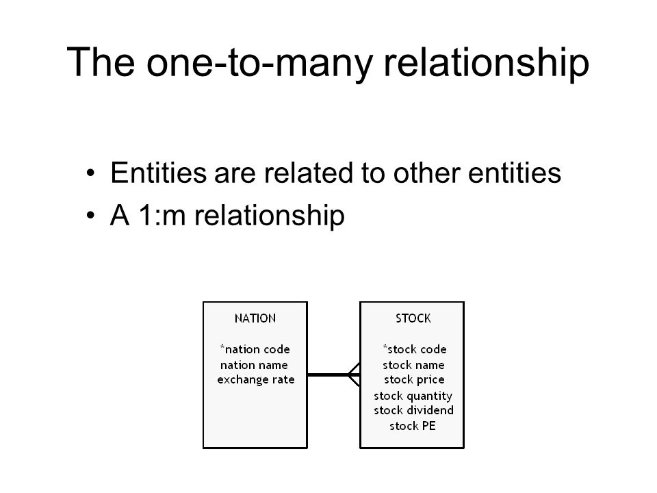 The one-to-many relationship Entities are related to other entities A 1:m relationship