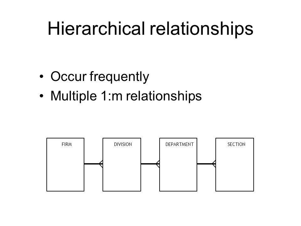 Hierarchical relationships Occur frequently Multiple 1:m relationships FIRMDIVISIONDEPARTMENTSECTION