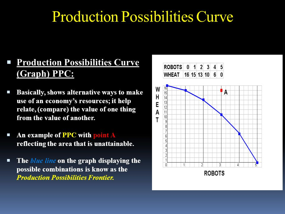Production Possibilities Curve  Production Possibilities Curve (Graph) PPC:  Basically, shows alternative ways to make use of an economy's resources; it help relate, (compare) the value of one thing from the value of another.