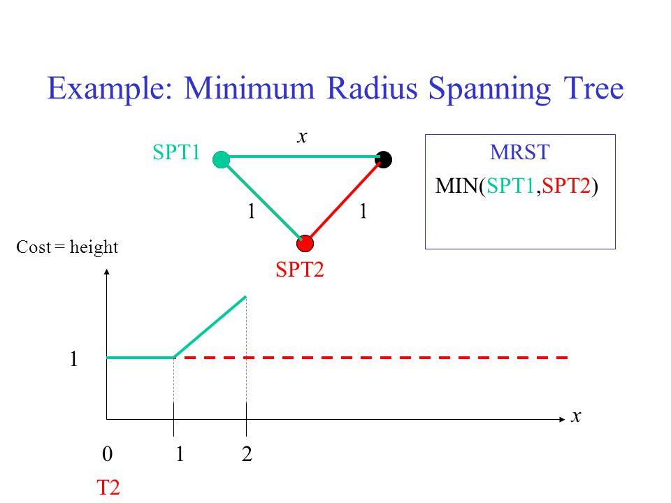 x 120 1 Cost = height 11 x SPT2 T2 SPT1 MIN(SPT1,SPT2) MRST Example: Minimum Radius Spanning Tree