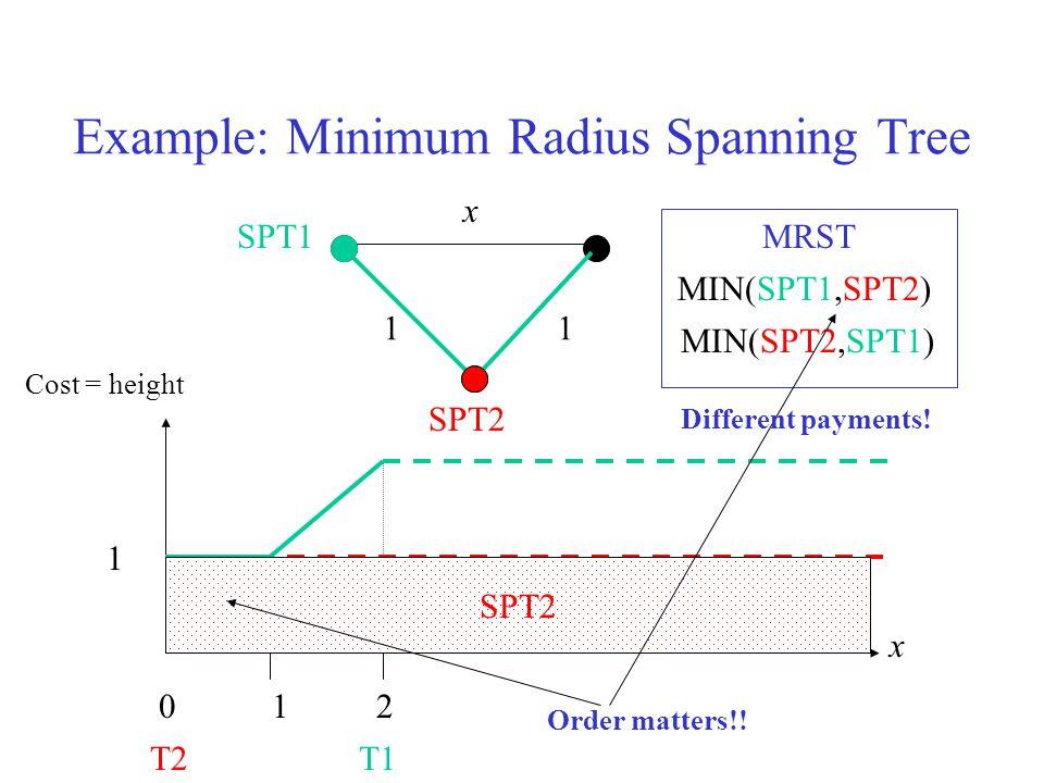 11 x x T1 SPT2 T2 120 1 SPT1 MIN(SPT1,SPT2) SPT2SPT1SPT2 MRST MIN(SPT2,SPT1) Order matters!.