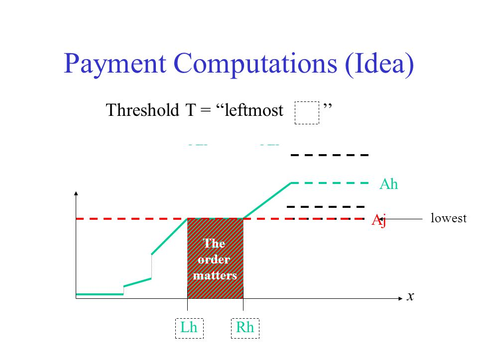 Ah Aj Payment Computations (Idea) x The order matters RhLh lowest MIN(A1,…, Aj, …Ak) Ah Threshold T = leftmost ''