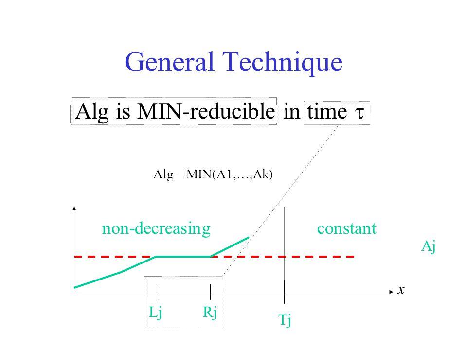 General Technique Alg is MIN-reducible in time  x Aj non-decreasing constant Tj Alg = MIN(A1,…,Ak) LjRj