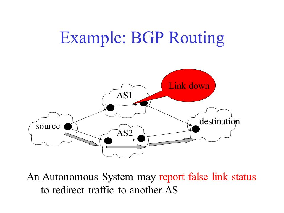Example: BGP Routing An Autonomous System may report false link status to redirect traffic to another AS AS1 AS2 source destination Link down