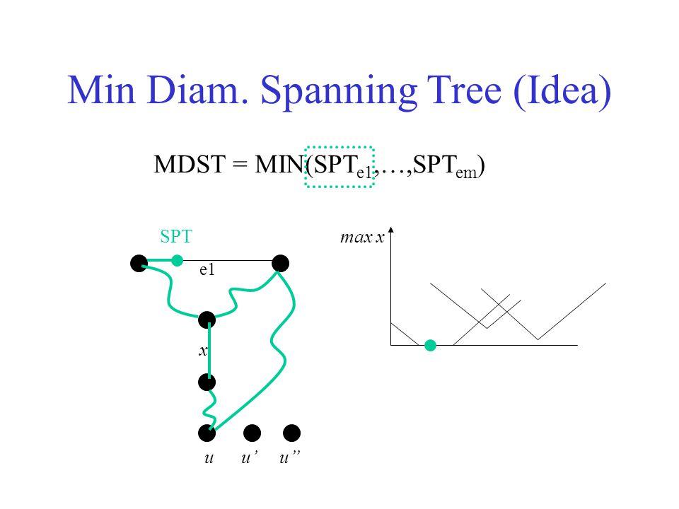 Min Diam. Spanning Tree (Idea) MDST = MIN(SPT e1,…,SPT em ) x u e1 SPT max x u' u''