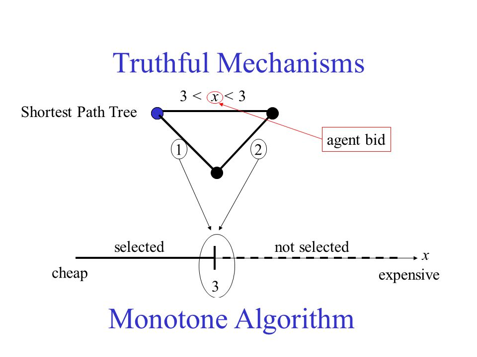 Truthful Mechanisms Monotone algorithm Truthful mechanism (Vickrey'61, Myerson'81) Pay 0T cheap expensive x T selectednot selected bid of agent i bids of other agents Alg