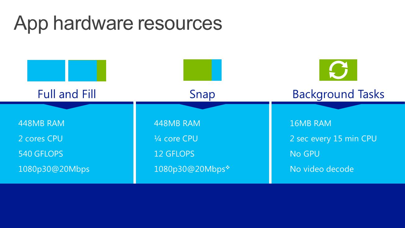 448MB RAM ¼ core CPU 12 GFLOPS 1080p30@20Mbps  448MB RAM 2 cores CPU 540 GFLOPS 1080p30@20Mbps Full and FillSnap 16MB RAM 2 sec every 15 min CPU No GPU No video decode Background Tasks