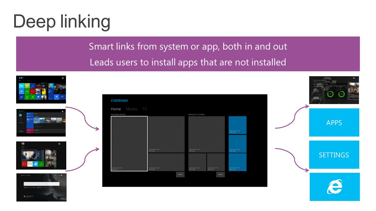 Smart links from system or app, both in and out Leads users to install apps that are not installed
