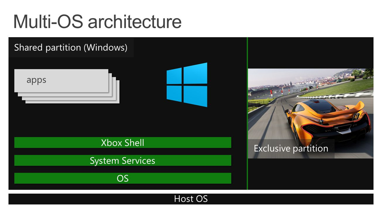 Exclusive partition Host OS Shared partition (Windows) Xbox Shell System Services OS