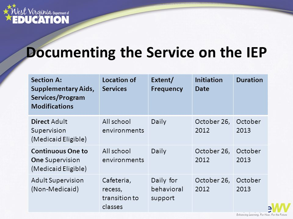 Documenting the Service on the IEP Section A: Supplementary Aids, Services/Program Modifications Location of Services Extent/ Frequency Initiation Dat