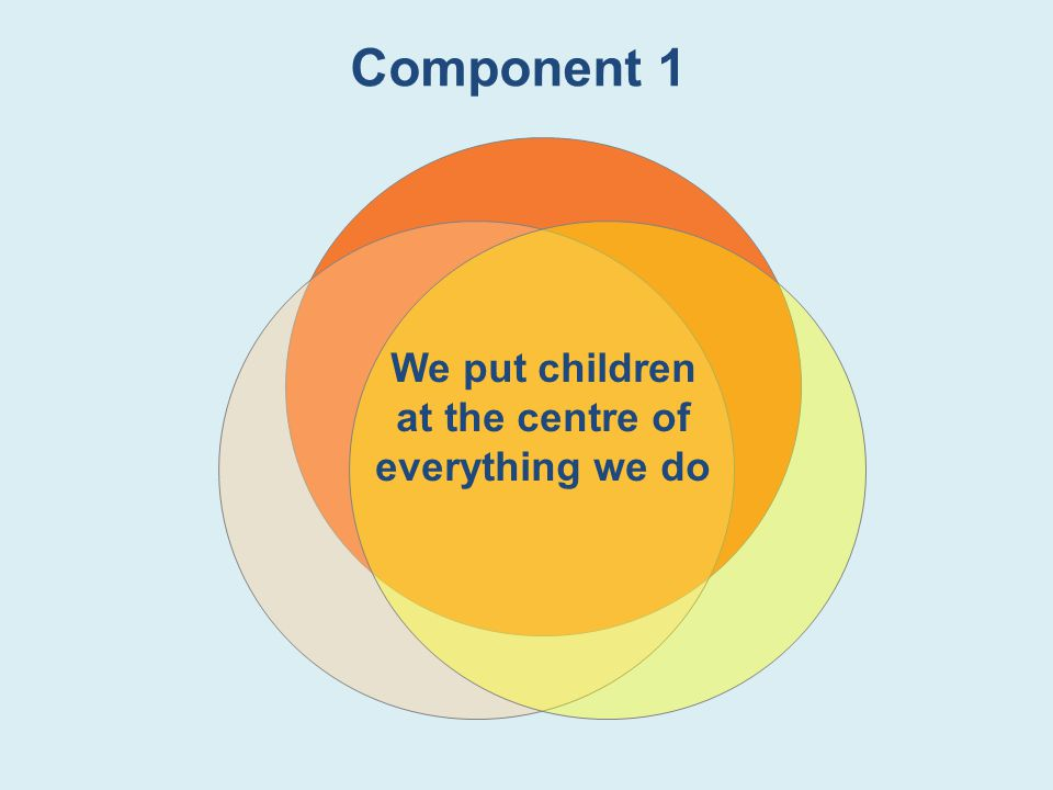 We put children at the centre of everything we do Component 1