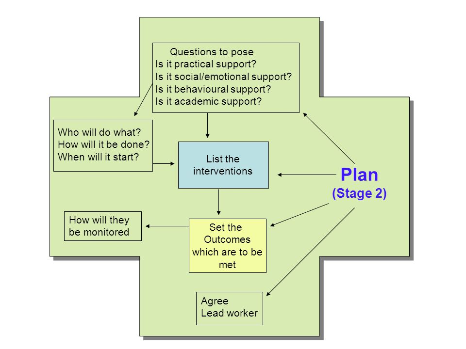 Plan (Stage 2) Questions to pose Is it practical support.