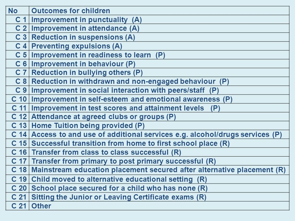NoOutcomes for children C 1Improvement in punctuality (A) C 2Improvement in attendance (A) C 3Reduction in suspensions (A) C 4Preventing expulsions (A) C 5Improvement in readiness to learn (P) C 6Improvement in behaviour (P) C 7Reduction in bullying others (P) C 8Reduction in withdrawn and non-engaged behaviour (P) C 9Improvement in social interaction with peers/staff (P) C 10Improvement in self-esteem and emotional awareness (P) C 11Improvement in test scores and attainment levels (P) C 12Attendance at agreed clubs or groups (P) C 13Home Tuition being provided (P) C 14Access to and use of additional services e.g.