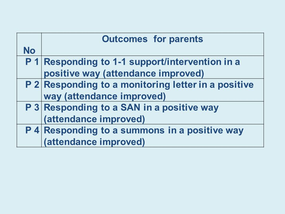 No Outcomes for parents P 1Responding to 1-1 support/intervention in a positive way (attendance improved) P 2Responding to a monitoring letter in a positive way (attendance improved) P 3Responding to a SAN in a positive way (attendance improved) P 4Responding to a summons in a positive way (attendance improved)