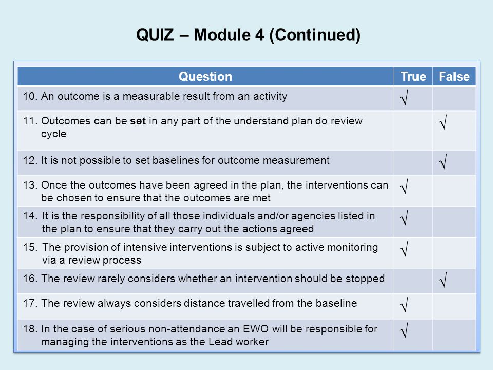 QUIZ – Module 4 (Continued) QuestionTrueFalse 10.An outcome is a measurable result from an activity √ 11.Outcomes can be set in any part of the understand plan do review cycle √ 12.It is not possible to set baselines for outcome measurement √ 13.Once the outcomes have been agreed in the plan, the interventions can be chosen to ensure that the outcomes are met √ 14.It is the responsibility of all those individuals and/or agencies listed in the plan to ensure that they carry out the actions agreed √ 15.The provision of intensive interventions is subject to active monitoring via a review process √ 16.The review rarely considers whether an intervention should be stopped √ 17.The review always considers distance travelled from the baseline √ 18.In the case of serious non-attendance an EWO will be responsible for managing the interventions as the Lead worker √