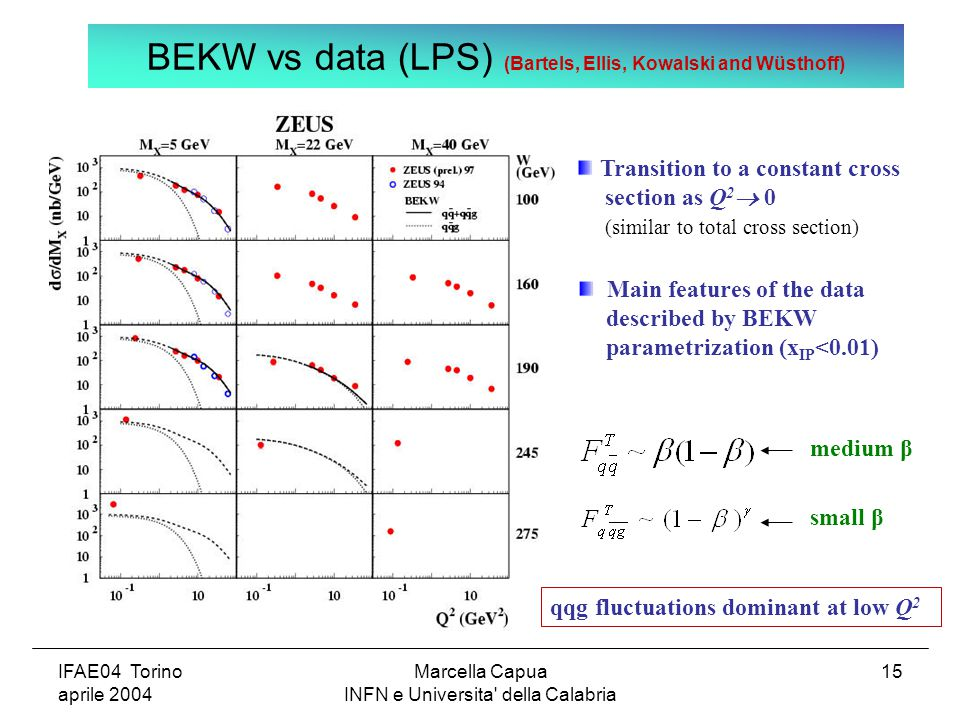 IFAE04 Torino aprile 2004 Marcella Capua INFN e Universita della Calabria 15 Main features of the data described by BEKW parametrization (x IP <0.01) BEKW vs data (LPS) (Bartels, Ellis, Kowalski and Wüsthoff) Transition to a constant cross section as Q 2  0 (similar to total cross section) qqg fluctuations dominant at low Q 2 medium β small β