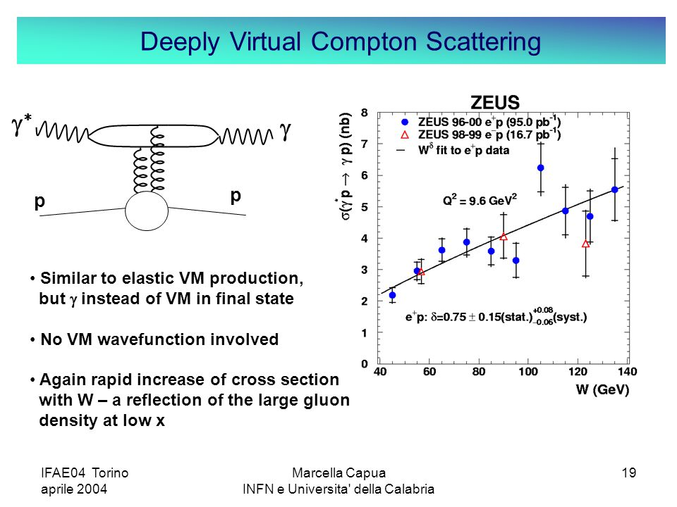 IFAE04 Torino aprile 2004 Marcella Capua INFN e Universita della Calabria 19 Deeply Virtual Compton Scattering p p   Similar to elastic VM production, but  instead of VM in final state No VM wavefunction involved Again rapid increase of cross section with W – a reflection of the large gluon density at low x