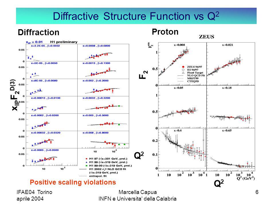 IFAE04 Torino aprile 2004 Marcella Capua INFN e Universita della Calabria 6 Positive scaling violations Diffraction x IP F 2 D(3) Proton F2F2 Q2Q2 Diffractive Structure Function vs Q 2 Q2Q2